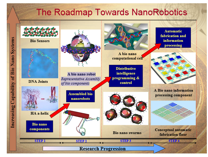 nanorobotics nanotechnology and bio components Nano-robotics motion planning and its applications in nanotechnology and biomolecular computing the free space is partitioned into simple connected components.