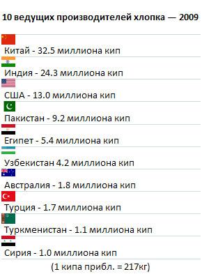 Страны лидеры по производству чаю